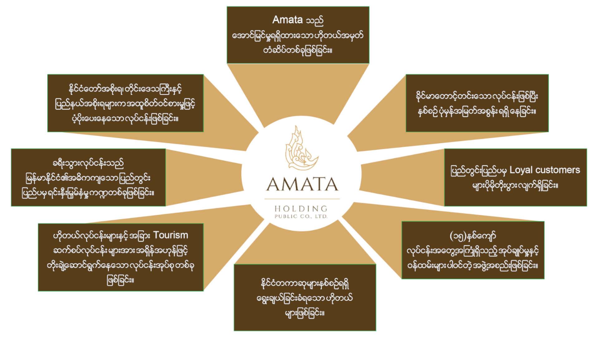 Amata Holding Public Co.,Ltd